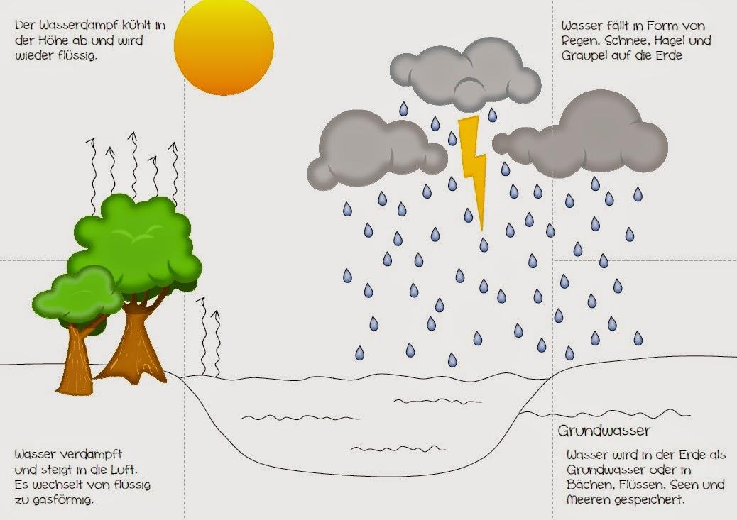 https://dl.dropboxusercontent.com/u/59084982/Wasserkreislauf%20Flapbook.pdf
