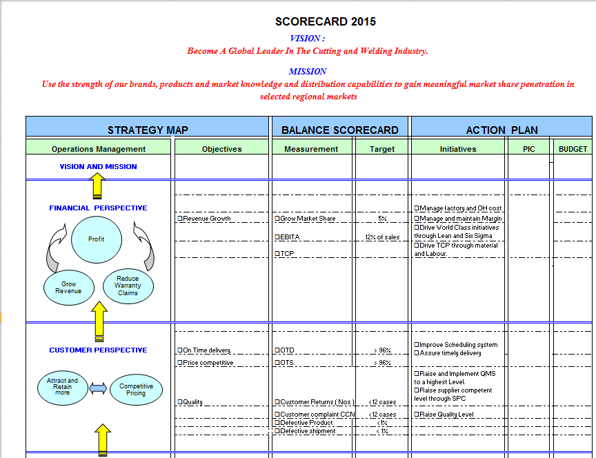Balanced scorecard example in excel for Hr balanced scorecard template