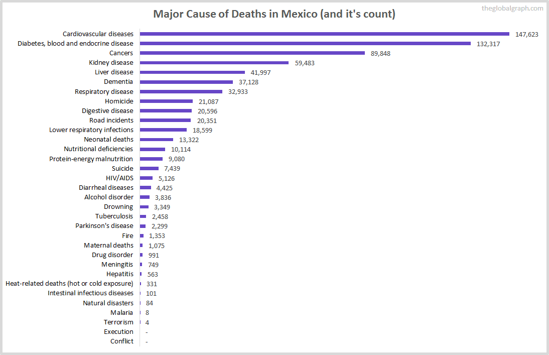 Major Cause of Deaths in Mexico (and it's count)