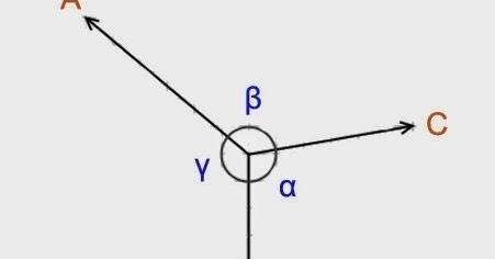 Welcome to mechstuff4u.com: Lami's Theorem