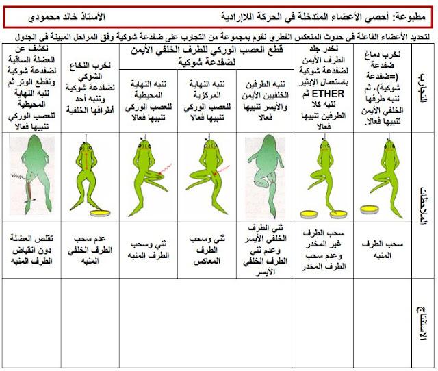 مذكرات الحركة الارادية و اللاارادية للاستاذ خالد محمودي السنة الرابعة متوسط علوم طبيعية