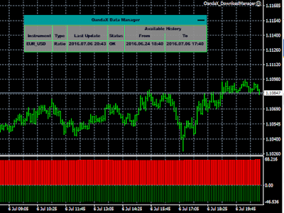 oandax ratio history indicator mt4 mt5 оанда мт4 мт5