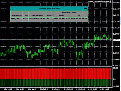 oandax ratio history indicator mt4 mt5 оанда мт4 мт5