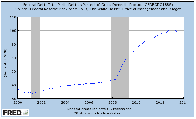 Long Term Chart of US National Debt to GDP 2000-2014