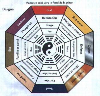 Portail vers l 39 eveil les secrets du feng shui - Le feng shui dans la maison ...