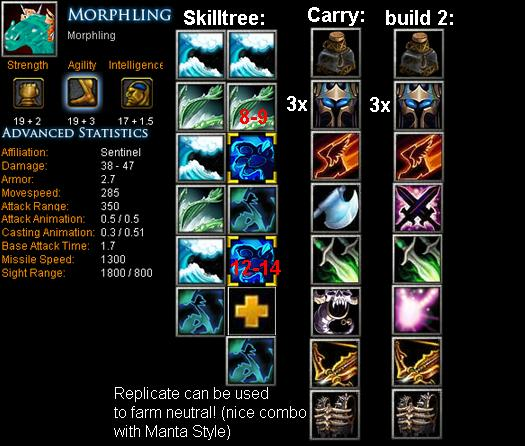 Morphling Item Build | Skill Build | Tips | DotA Bite ...