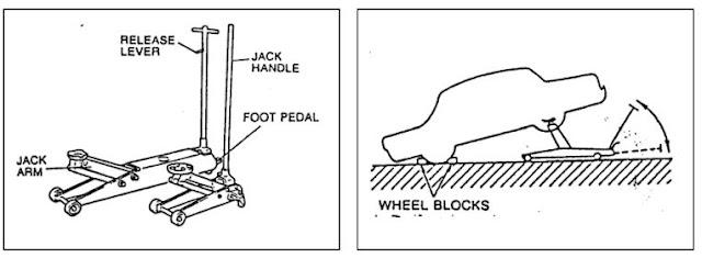 Cara aman mendongkrak kendaraan