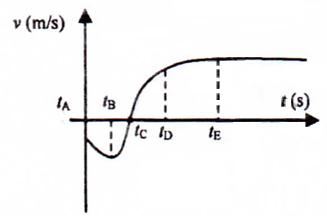 grafik kecepatan benda terhadap waktu