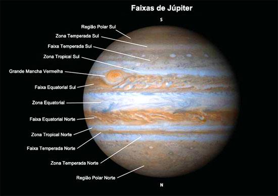 Faixas coloridas de Júpiter - Nomes