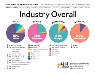 Diversity in Publishing survey results