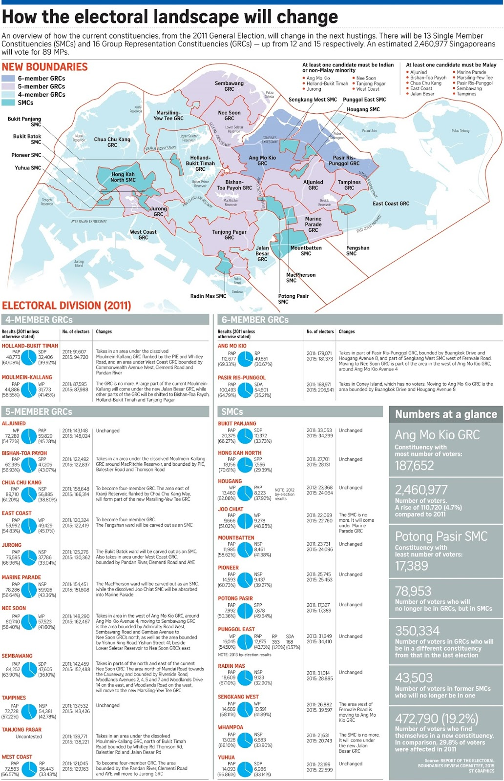 2015 Singaporean general election