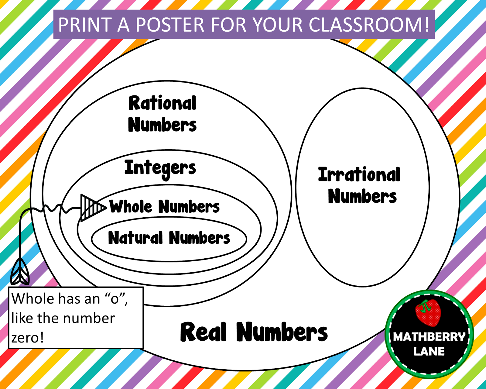 Venn Diagram Of The Number System 2004 Jeep Grand Cherokee Door Wiring Harness Real Numbers Poster