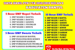 Hasil PTS 1 Tingkat SMP/MTs Kabupaten Bantul 2018/2019 Kelas 9