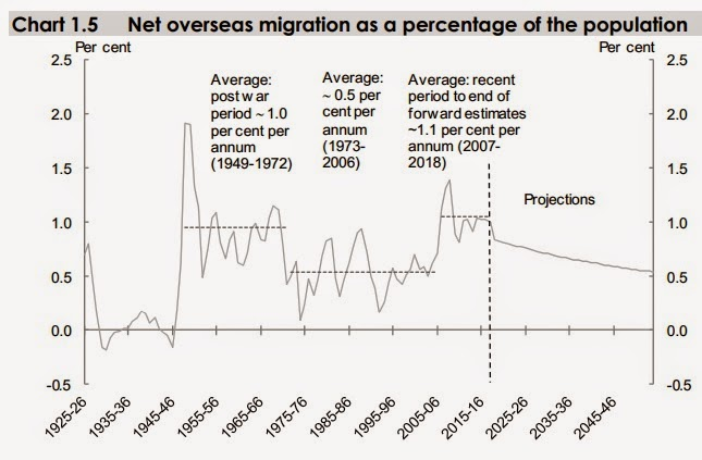 Net overseas migration as a percentage of the population