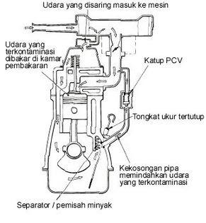 macam macam sistem pelumasan sepeda motor