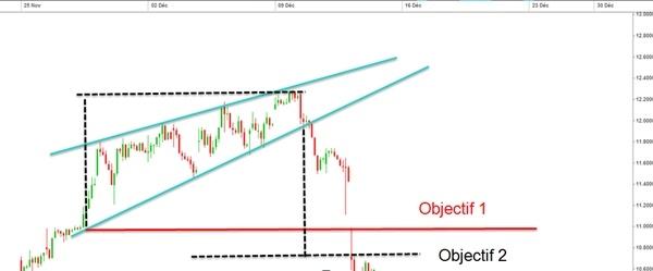 biseaux-trading-formation-graphique