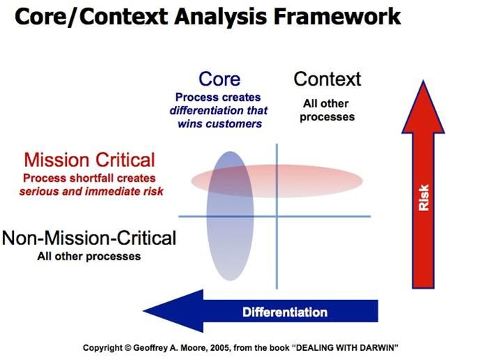 Critical contextual analysis reebok i