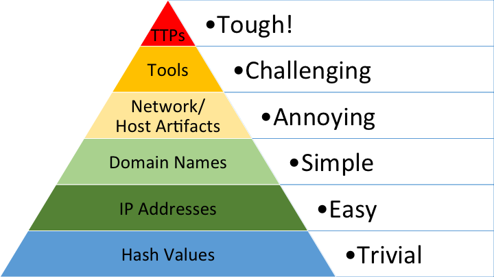 The Pyramid of Pain | Enterprise Detection & Response
