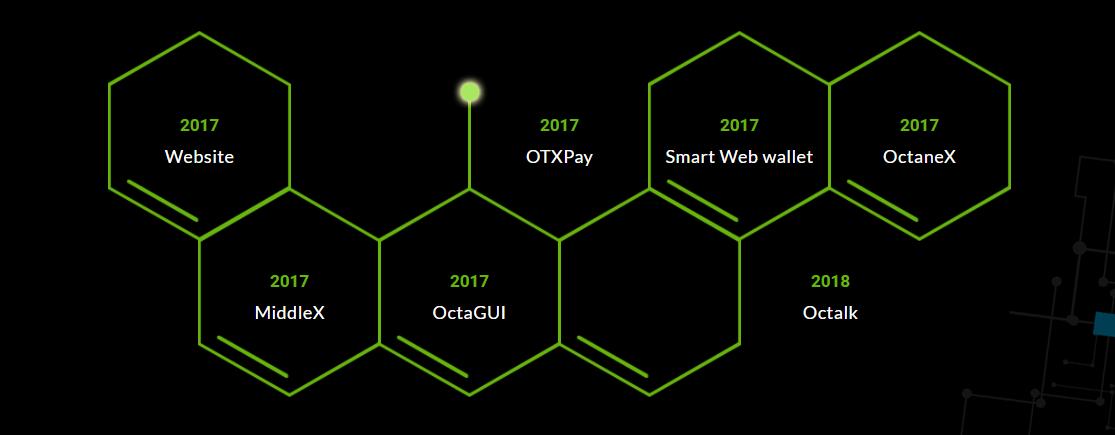 Octanox (OTX) ICO