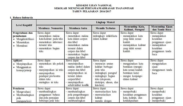 Kisi Kisi Soal Un Mts 2016 Kisi Kisi Ujian Nasional 2017 Smp Mts Bahasa Indonesia Bahasa Inggris