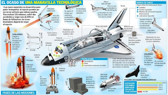 para que sirve un transbordador espacial