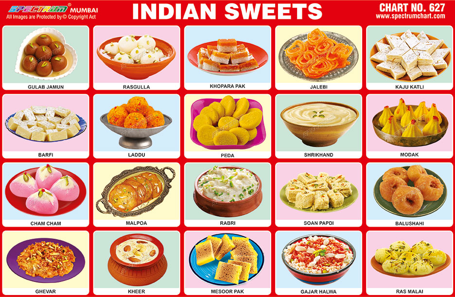 Spectrum Educational Charts Chart 627 Indian Sweets