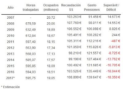 Evolución gastos e ingresos Seguridad Social 2007 - 2017