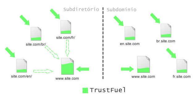 Distribuição de autoridade entre links de subdomíinos e diretórios