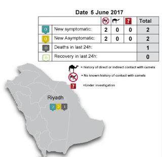 http://www.moh.gov.sa/en/CCC/PressReleases/Pages/Statistics-2017-06-05-001.aspx