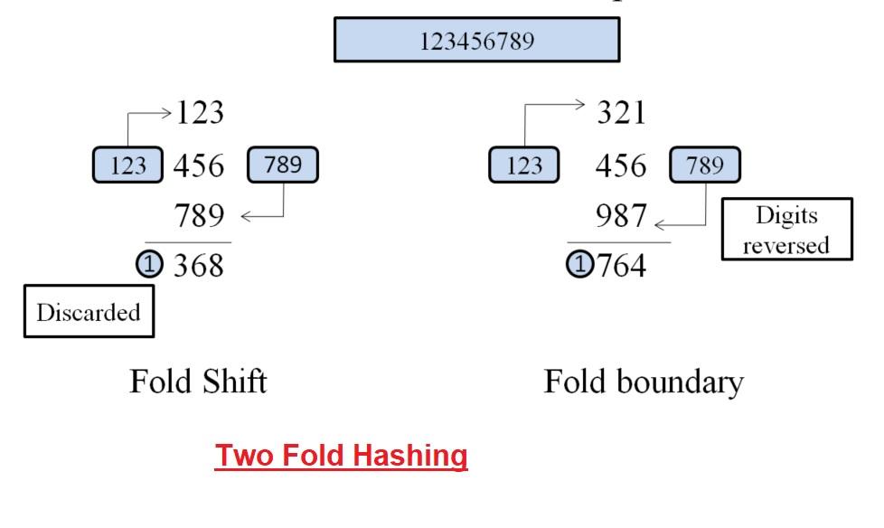 Hashing Primer