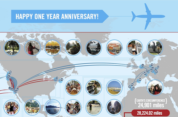 Happy One Year Anniversary Relationship By The Numbers [infographic