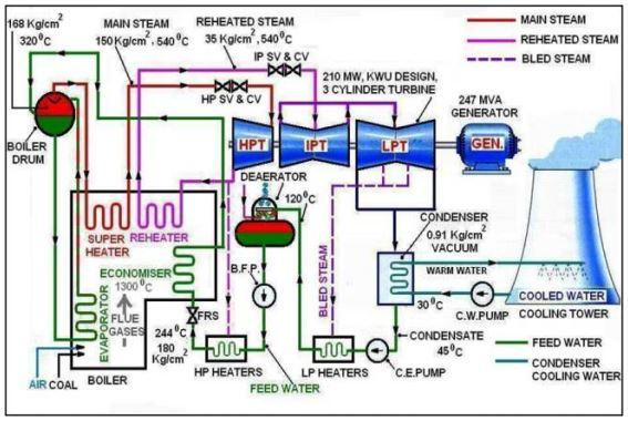 Boiler-Tuning Basics, Part II | Instrumentation