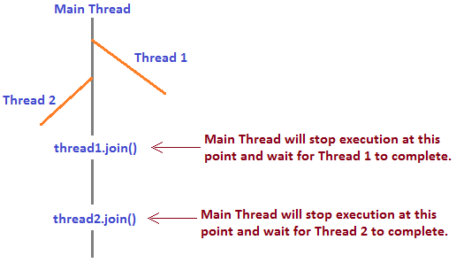 How Thread.join() in Java works internally. | JavaByPatel