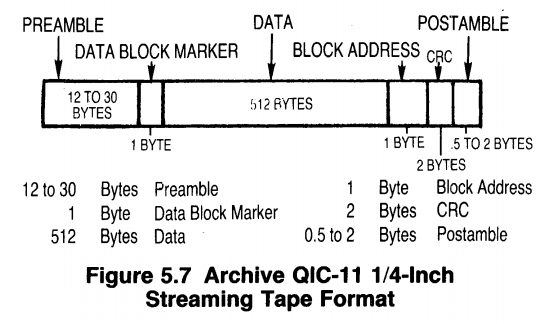 Convergent Technologies MightyFrame: QIC-24 Tape Data