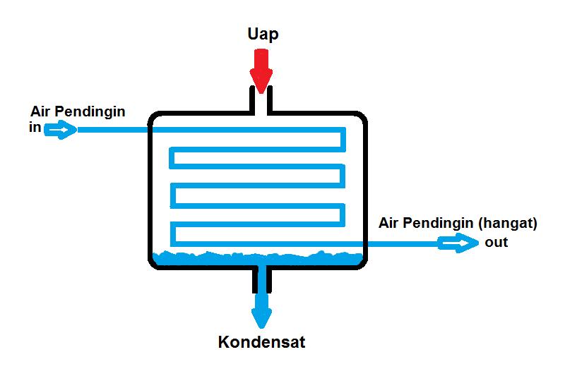 Kondensor dan Prinsip Kerjanya- image