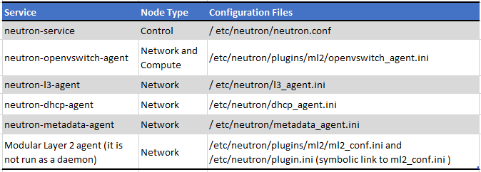 Part 2: Configure Openstack OVSBridge, Network (Neutron), Public and