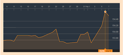 USDLKR Price chart for one month via bloomberg