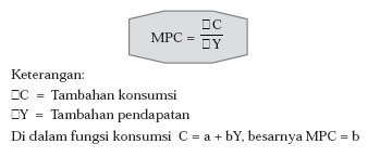 Hasrat Mengonsumsi (Marginal Propensity to Consume/ MPC)