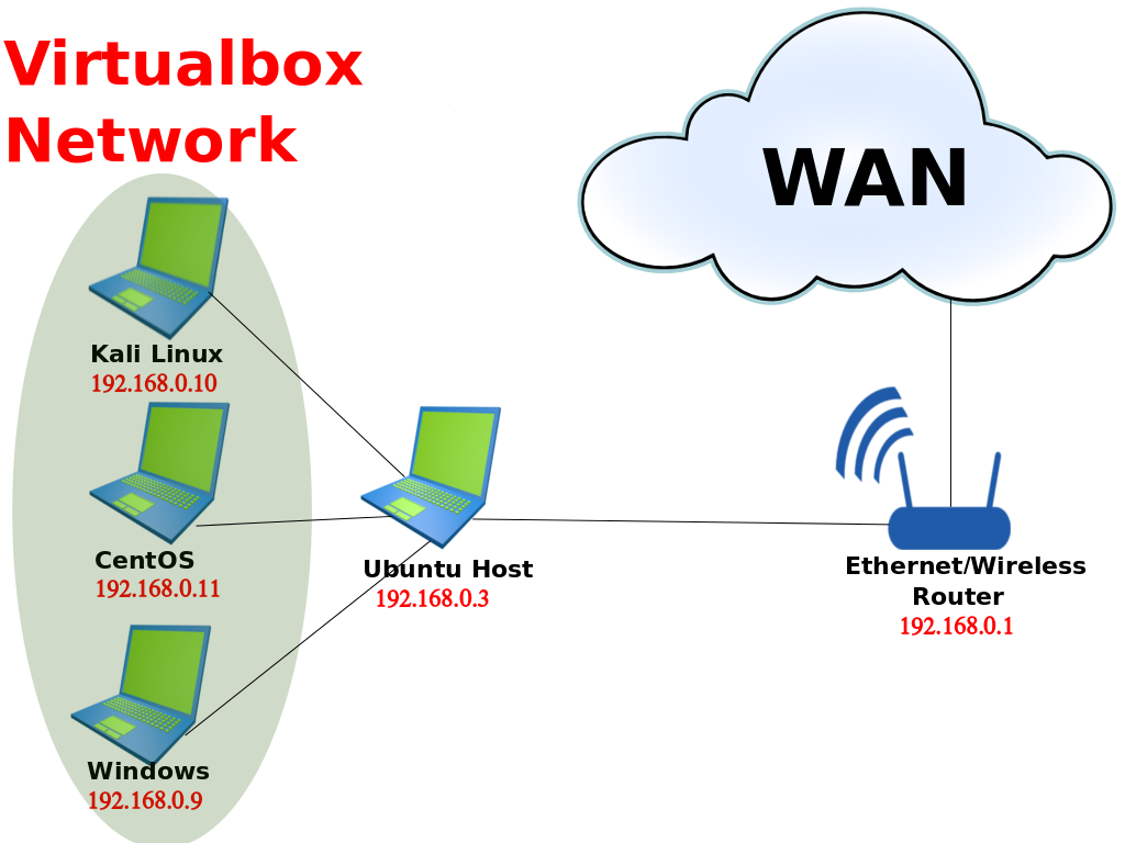 How To Set And Run Bridge Virtual Network On Centoskali Linux Public Address System Wiring Diagram Since The Ip Is Assigned By Router Will Be Differently For Each User