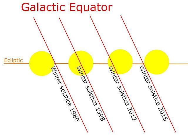 銀河中央太陽大脈衝