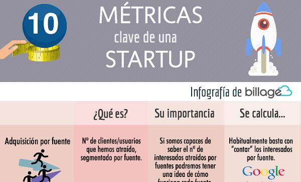 Métricas clave de una startup