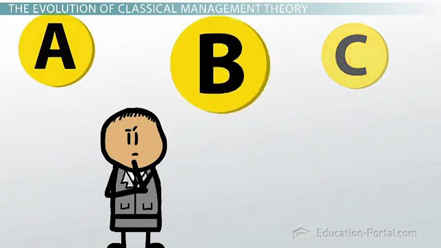 The Evolution of Classical Management Theroy