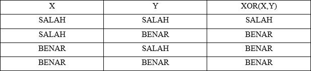 tabel XOR