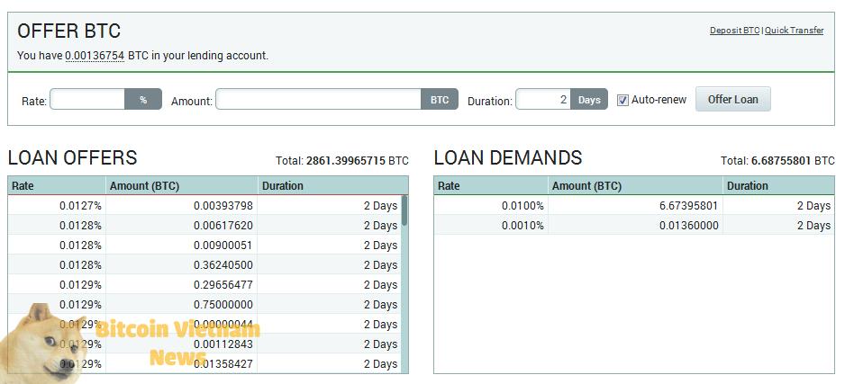 Mức lãi suất rất thấp trong Lending