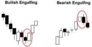 ENGULFING BULLISH dan BEARISH