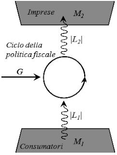 Schema della politica fiscale secondo l'econodinamica