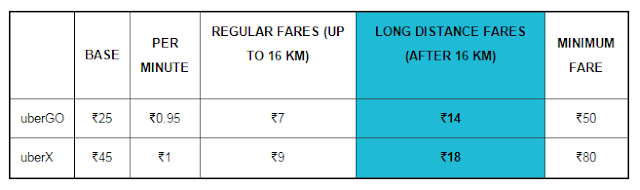 Long Distance Fares On UberX And UberGO in Hyderabad