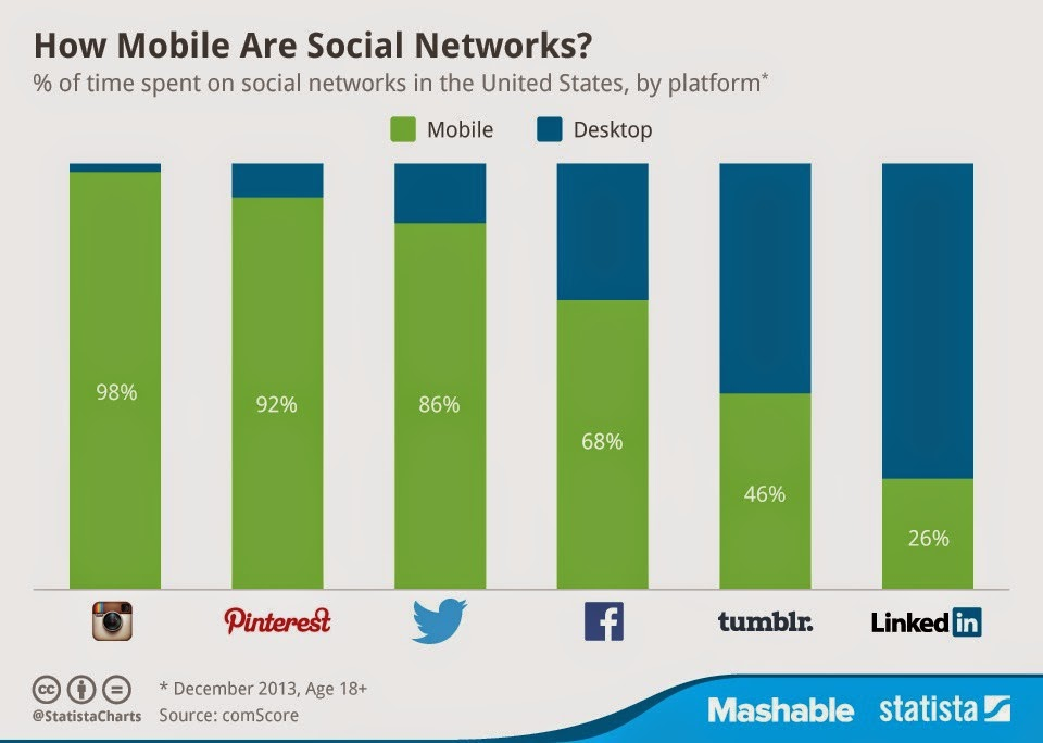 The 6 Most-Used Social Networks on Mobile in the U.S.