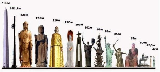 Американская Статуя Свободы по сравнению с другими самыми известными высокими статуями