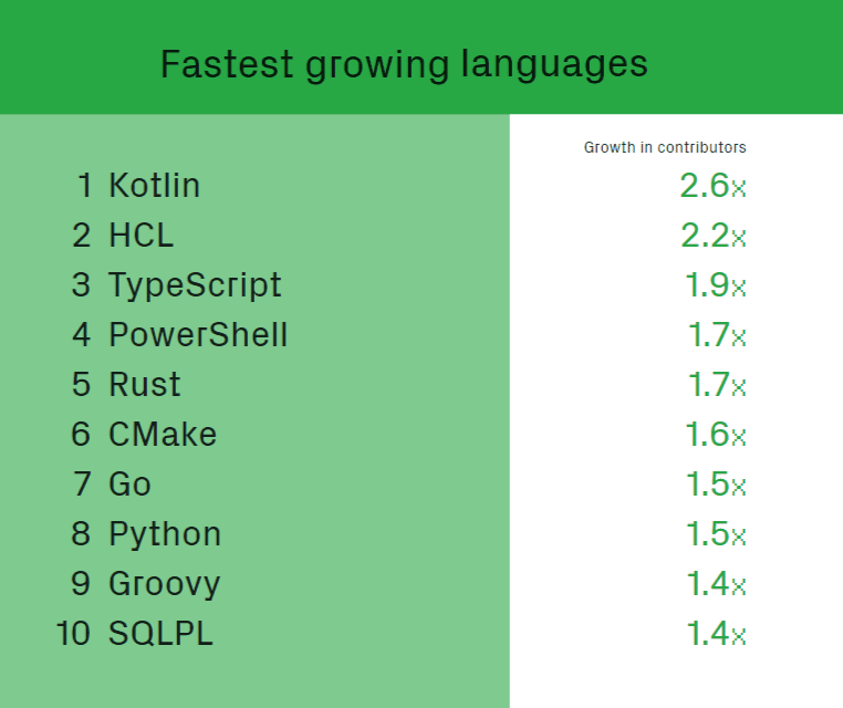 The 10 fastest growing languages in 2018